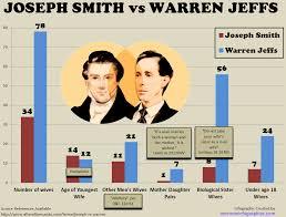 Joseph Smith Meme - mormon infographics joseph smith vs warren jeffs visualized