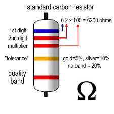 resistor color code chart electronics projects pinterest