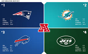 New England Standings by Sports Betting News And Daily Game Picks Prediction Machine