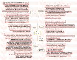 insights mindmaps manual scavenging in india and tiger