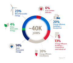 Bank Of America Change Card Design Corporate Environmental Sustainability At Bank Of America