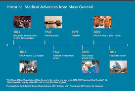 a history of advancing medicine massachusetts general hospital giving