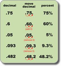 percent to decimal decimals lessons tes teach