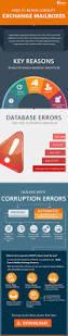 exchange mailbox repair tool to repair corrupt exchange mailbox