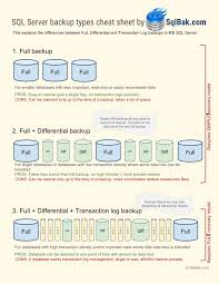 sheet types sql server backup types cheat sheet sql geek pinterest