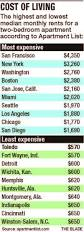 Average Rent For One Bedroom Apartment In Boston Toledo U0027s Monthly Apartment Rent One Of The Lowest The Blade