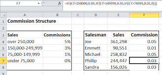 percentage calculator excel how to calculate sales commissions in excel excel by joe