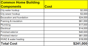 home building cost cost to build a net zero energy home in 2018 24h site plans for