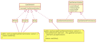 pattern java file visitor pattern wikipedia