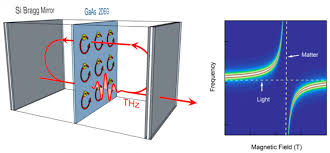 and matter merge in quantum coupling