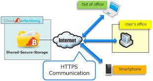 Tis Service Desk Means Cloud Berkembang Services Tis Inc