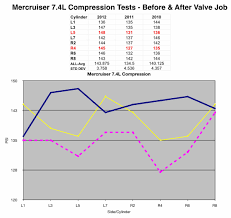 mercruiser 7 4l compression test after valve job page 1 iboats