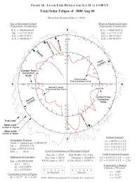 Longitude Position In A Time by Nasa Tp 2007 214149 Section 1