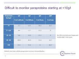 difference between kappa and lambda light chains paraproteins and response assessments ppt video online download
