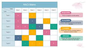 21 Free Raci Chart Templates Template Lab Rasci Matrix Template