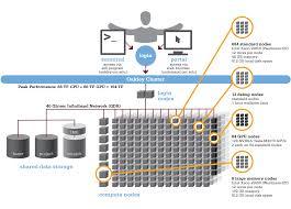 home network design 2015 oakley ohio supercomputer center