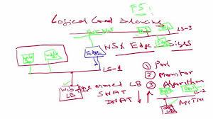 Understanding Home Network Design by Vmware Vsphere Virtualized Network Design U2013 Case Study Nsx