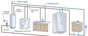 design criteria for hot water supply system hot water circulation loops fine homebuilding