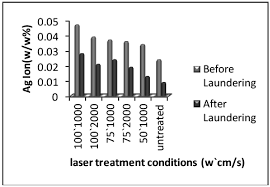 materials free full text laser treatment of cotton fabric for