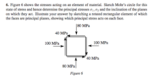 6 figure 6 shows the stresses acting on an elemen chegg com