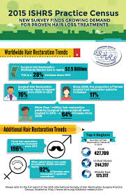 hair transplant and regrowth for men and women restoration tips