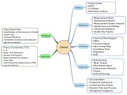 Value Stream Map Lean Six Sigma Dmaic Mind Map Lean Six Sigma Pinterest