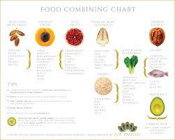 food combining chart u2014 she paused