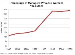 women leadership and