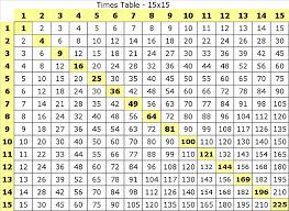 times tables 2 12 1 worksheet free printable worksheets tearing