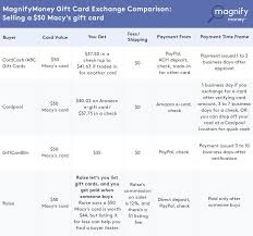 sell egift card are discount gift cards worth the hassle magnifymoney