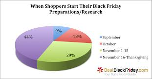 target black friday results 2014 black friday 2015 and holiday shopping survey bestblackfriday