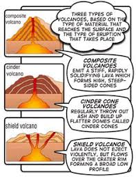 shapes of volcanoes worksheet google search science
