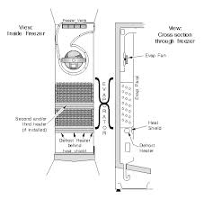 refrigerator compressor is running and is not cold or cooling