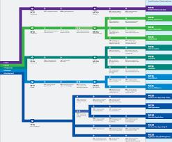 microsoft updates cert roadmap for current curriculum articles