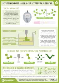 Home Lab Network Design Compound Interest Realtimechem Week Developing Cheaper Lab On A