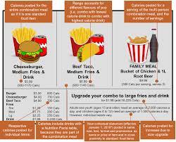 calorie display requirements ontario ca