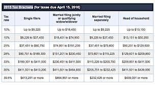 Irs 2015 Tax Tables Payroll Taxes Pronk Palisades