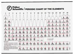 N Periodic Table Colored Periodic Tables Paper Education