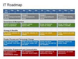 technology roadmap template powerpoint best photos of technology