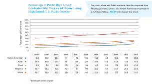 ap spanish language sample essays all in k 12 services education professionals the college board graph depicting the percentage of public high school graduates who took an ap exam during high