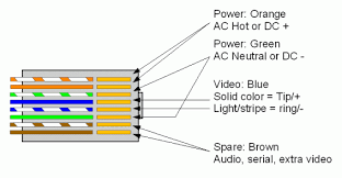 cat5 video balun wiring diagram cat5 wiring diagrams collection