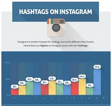 home design hashtags how to use hashtags how many best ones and where to use them