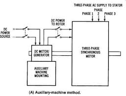 electrical power conversion systems mechanical systems part 2