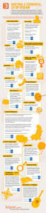 Infographic Resume Maker Resume Archives Career Infographic And Job Search