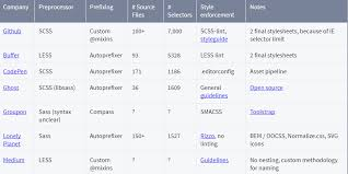Css Responsive Table by Tables Design Inspiration Html U0026 Css Snippets Codemyui