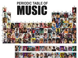 Periodic Table Project Ideas Periodic Table Of Music Chem Station Int Ed