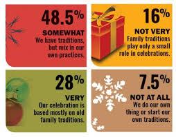 community survey how traditional are your holidays reporter