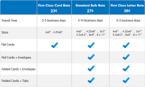 7 best images of usps postcard layout specifications usps