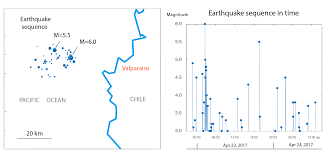 m u003d6 0 earthquake punctuates a sustained seismic swarm off