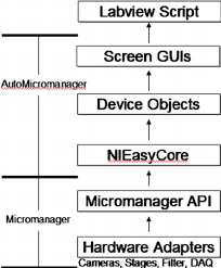 automicromanager a microscopy scripting toolkit for labview and